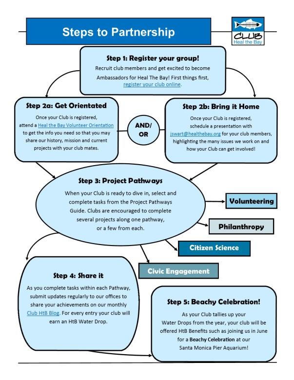Step to Partnership