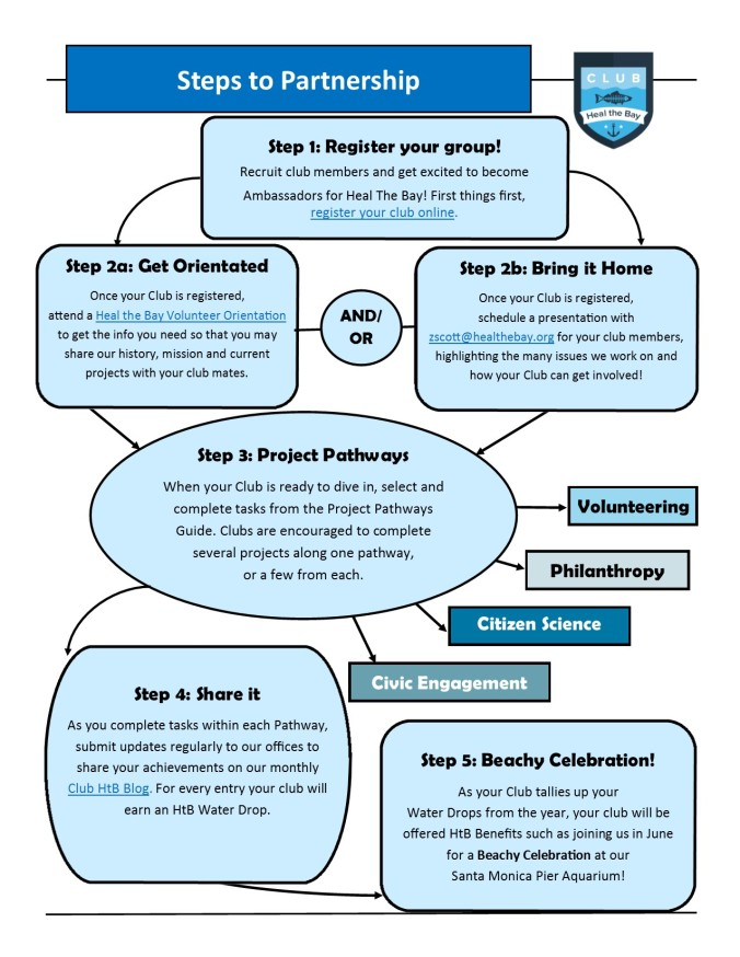 Step to Partnership One-pager